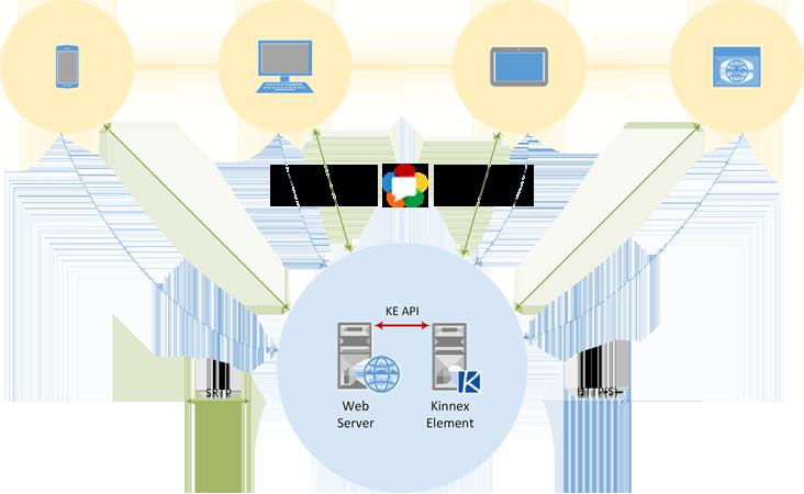 Kinnex Element — платформа для WebRTC конференций