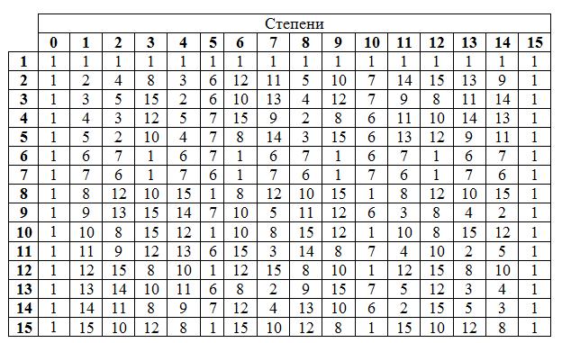 Таблица степени числа 16