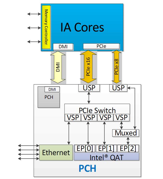 Для взаимодействия CPU и Intel C620 PCH используются 3 шины: DMI и два порта PCI Express