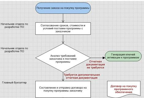 Схема каждого процесса