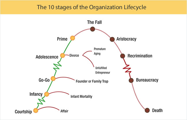 Ichak Adizes: Corporate Life Cycle