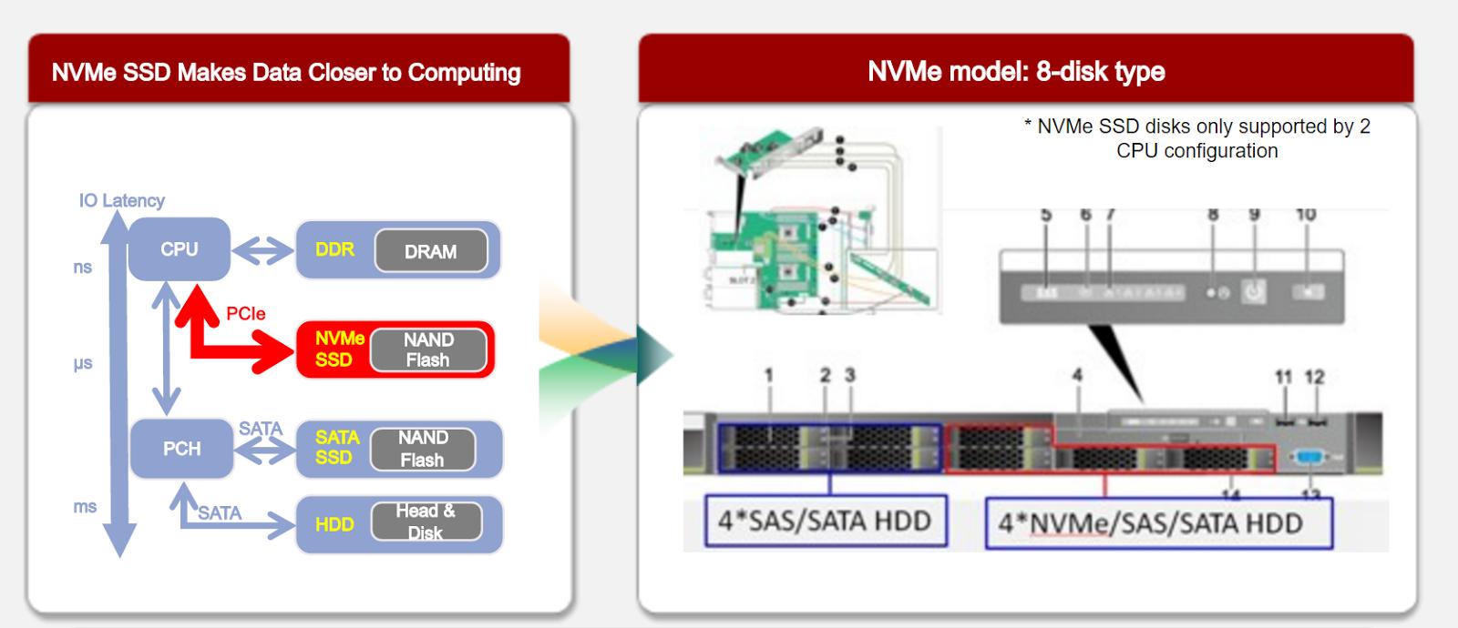 Платформа для хостинга от Huawei