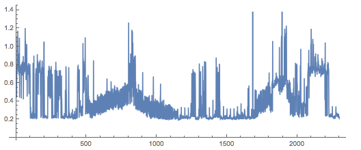 Graph of API calls, showing strange, large-scale structure