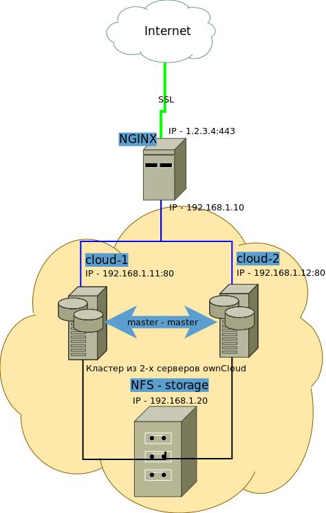 Собственное корпоративное облако ownCloud с NGINX во frontend и несколькими серверами backend