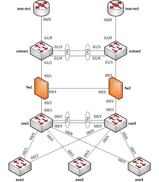 Рисуем схему сети visio