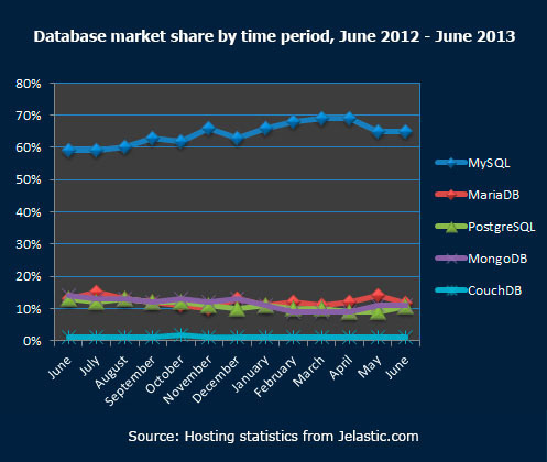 Database market share by time period June 2012 June 2013