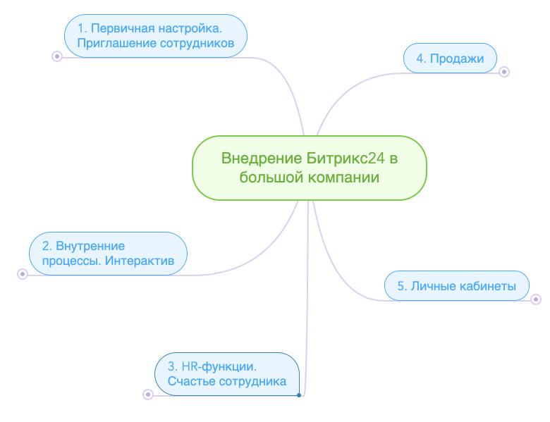 Дорожная карта внедрения корпоративного портала Битрикс24 в крупной компании. Цели, стадии, место в инфраструктуре