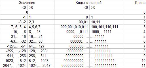 c коды хаффмана: