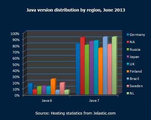 Java version distribution by region June 2013