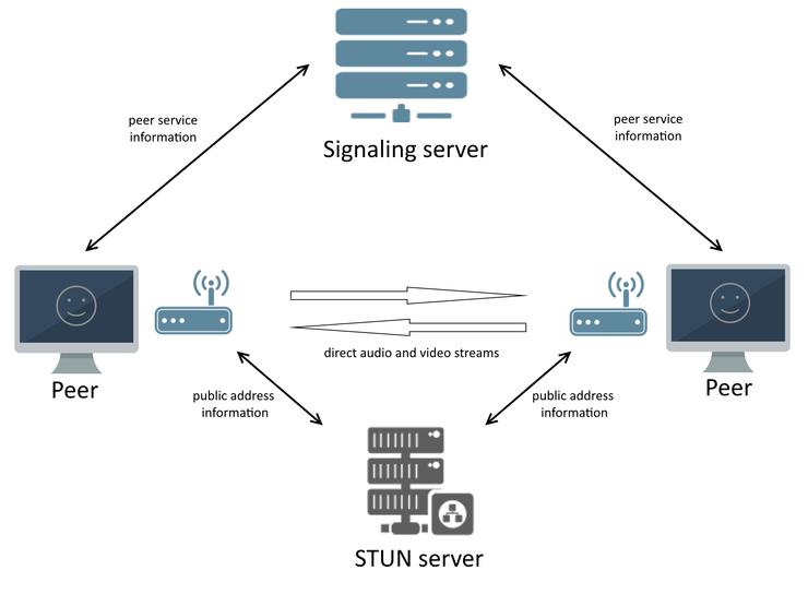 Stun server - Top video chat sdk & api