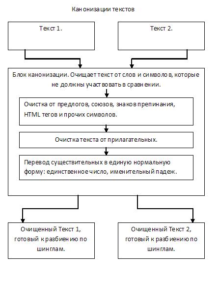Процесс канонизации текста