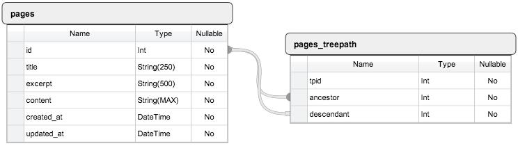 Схема таблиц БД