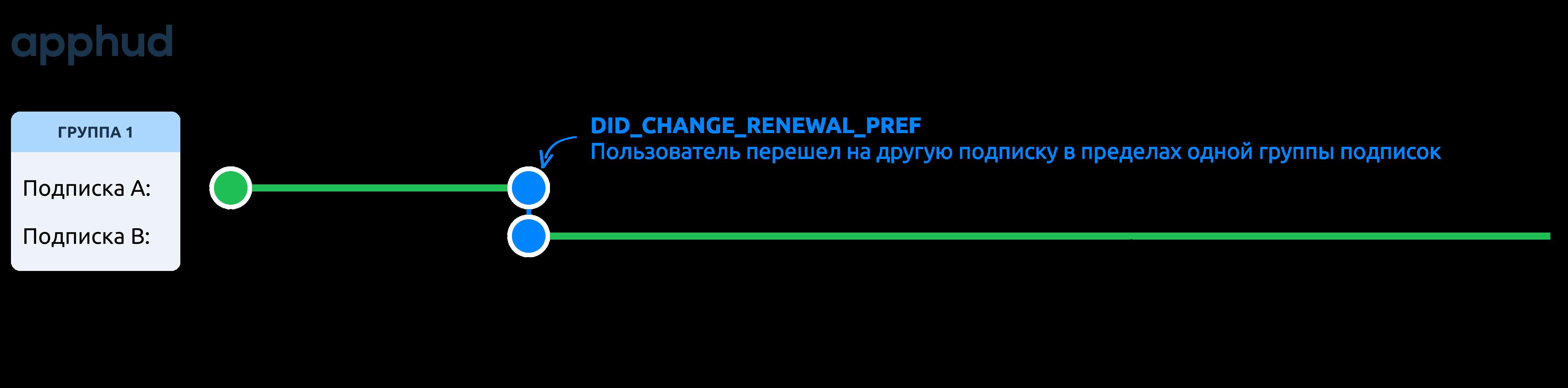 Событие DID_CHANGE_RENEWAL_PREF