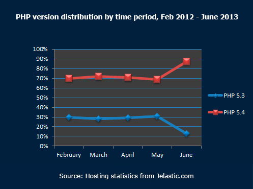 PHP version distribution by time period June 2013
