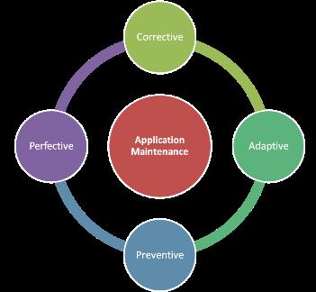 Советы по сопровождению мобильного приложения для начинающего разработчика