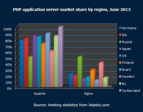 PHP application server market share by region June 2013