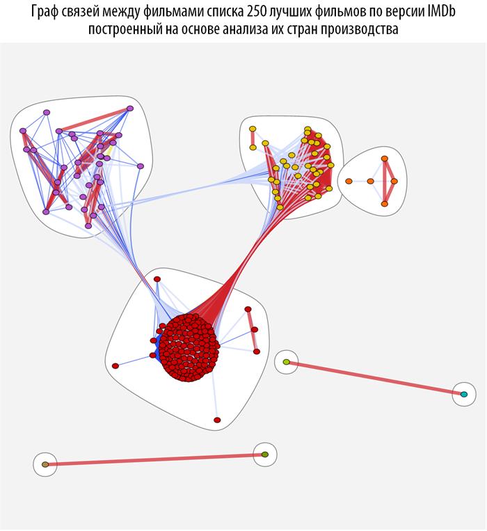 Poisk-posledovatelnosti-prosmotra-spiska-250-luchshih-filmov-Wolfram-Language-Mathematica_80.png