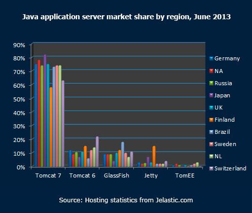 Java application server market share by region June 2013