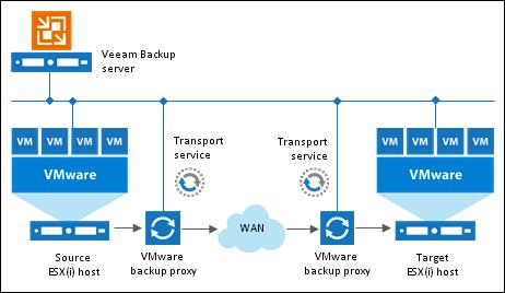 """Миграция виртуальных машин """"на лету"""" без vMotion с помощью Veeam Backup & Replication"""