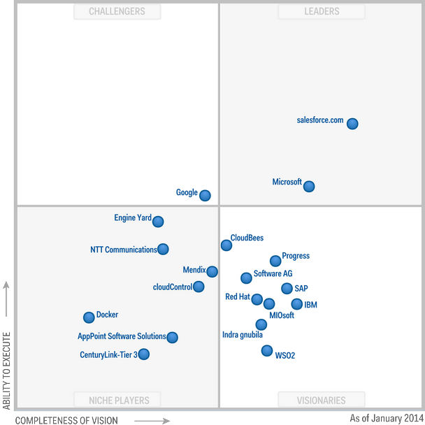 Figure 1.Magic Quadrant for Enterprise Application Platform as a Service