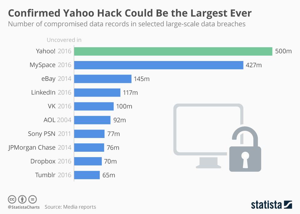 После крупнейшей кражи данных в истории на Yahoo! обрушились еще «33 несчастья»