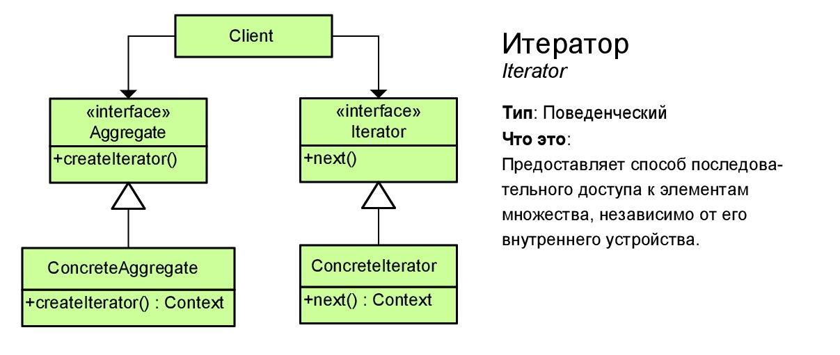 Итератор (iterator)