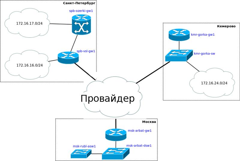 Схема ip-маршрутизации