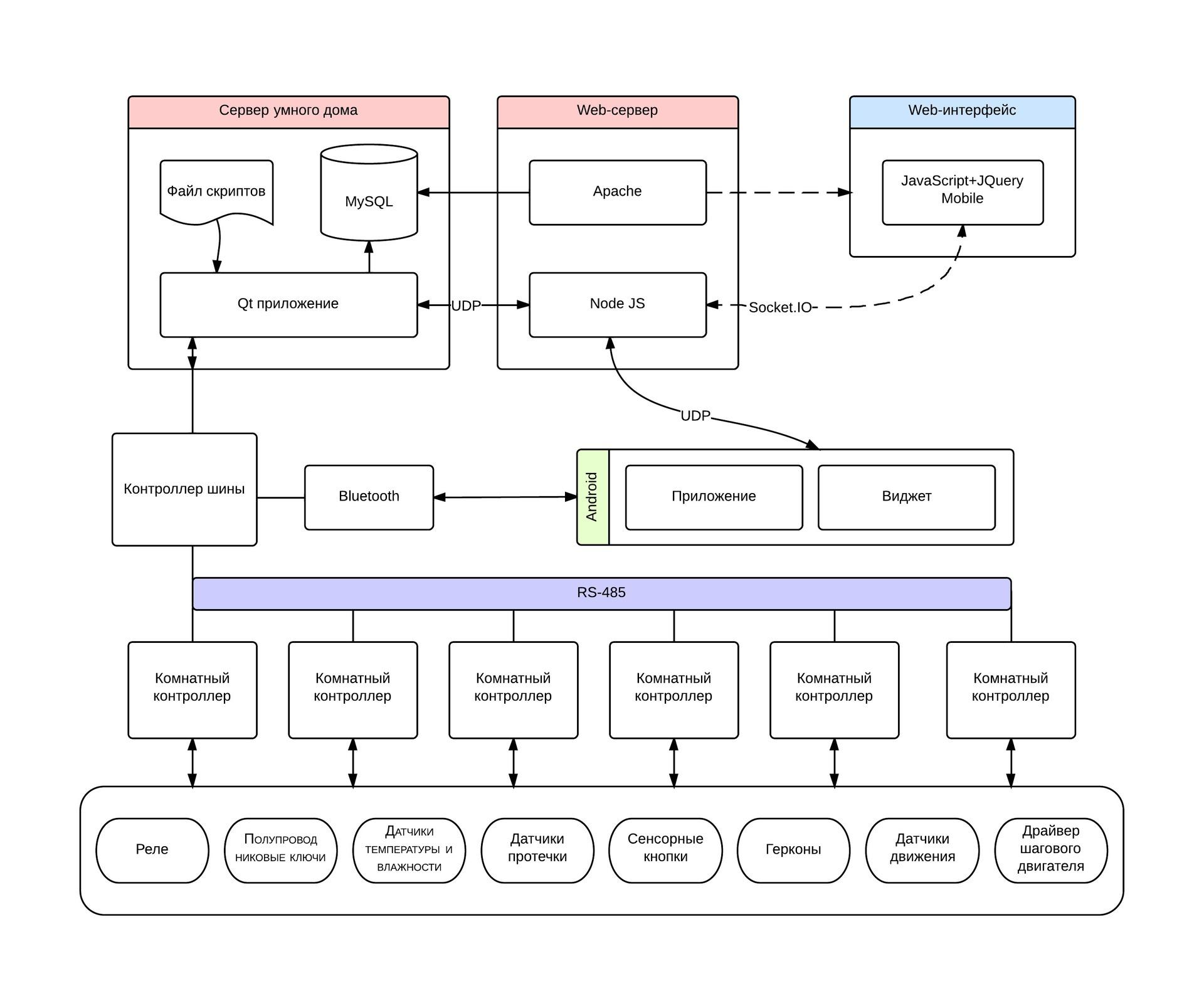 Умный дом — общая архитектура системы