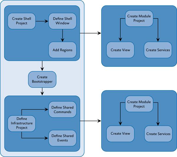 Действия, необходимые для создания составного приложения.