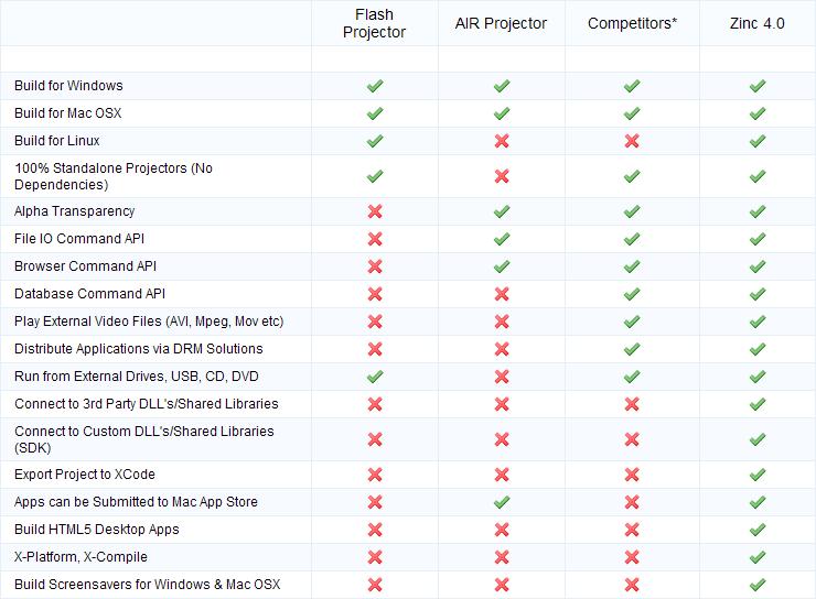 Сравнительная таблица возможностей Цинка 4.0