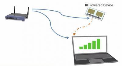 Η οπισθοσκέδαση Wi-Fi χρησιμοποιεί σήματα ραδιοσυχνοτήτων ως πηγή ενέργειας και επαναχρησιμοποιεί την υπάρχουσα υποδομή των δικτύων Wi-Fi για την παροχή σύνδεσης στο Internet σε αυτές τις συσκευές.