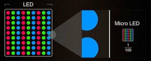 Что такое microLED и почему это круто? Разбор
