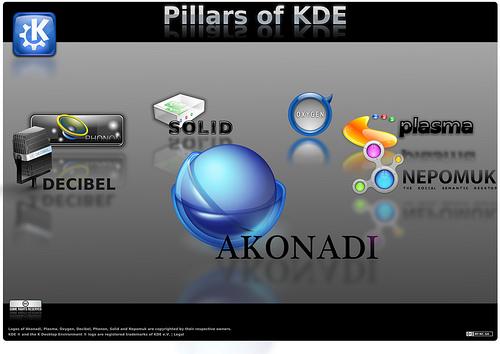 Столпы KDE4. Akonadi.