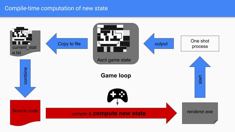 Meta Crush Saga: игра, выполняемая во время компиляции