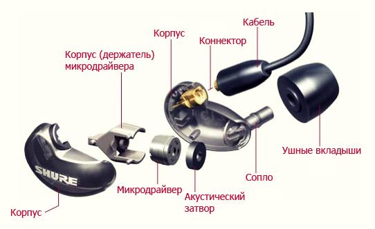 Как сделать звук в наушниках громче - Техника. эксперт