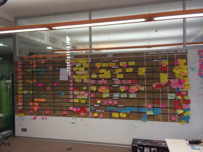 Agile Board. Как мы планируем в Яндекс.Картинках и как к этому пришли