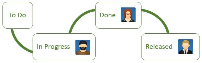 Автоматическое назначение задач в Jira