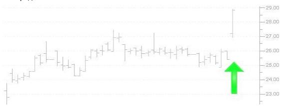 Чем заняться на каникулах: пишем роботов для торговли на бирже на скриптовом языке TradeScript