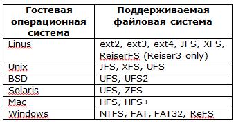 Таблица 1. Универсальное восстановление файлов: Список поддерживаемых гостевых операционных систем и файловых систем