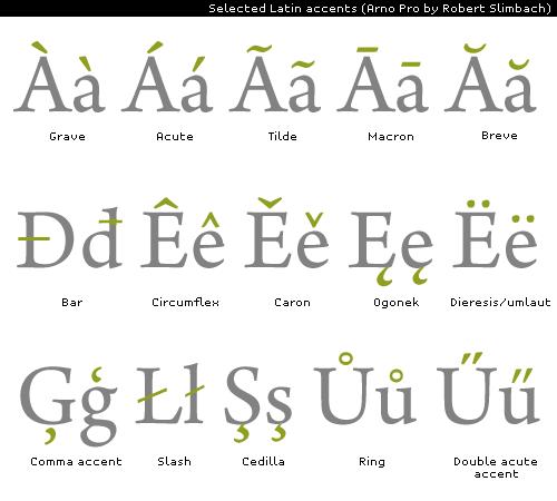 Некоторые латинские диакритические знаки