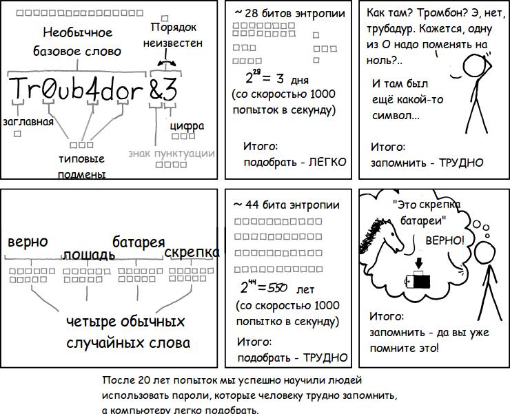 Password как переводится - фото 2