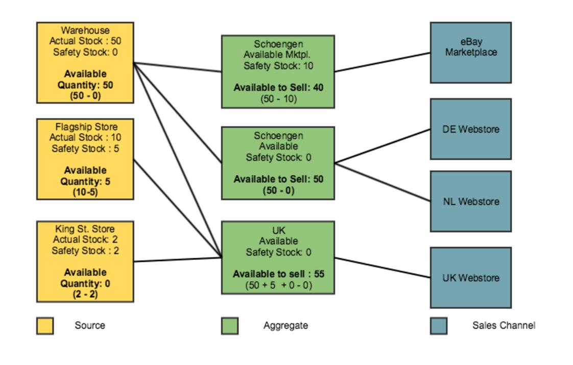 Система управления складом с использованием CQRS и Event Sourcing. Проектирование
