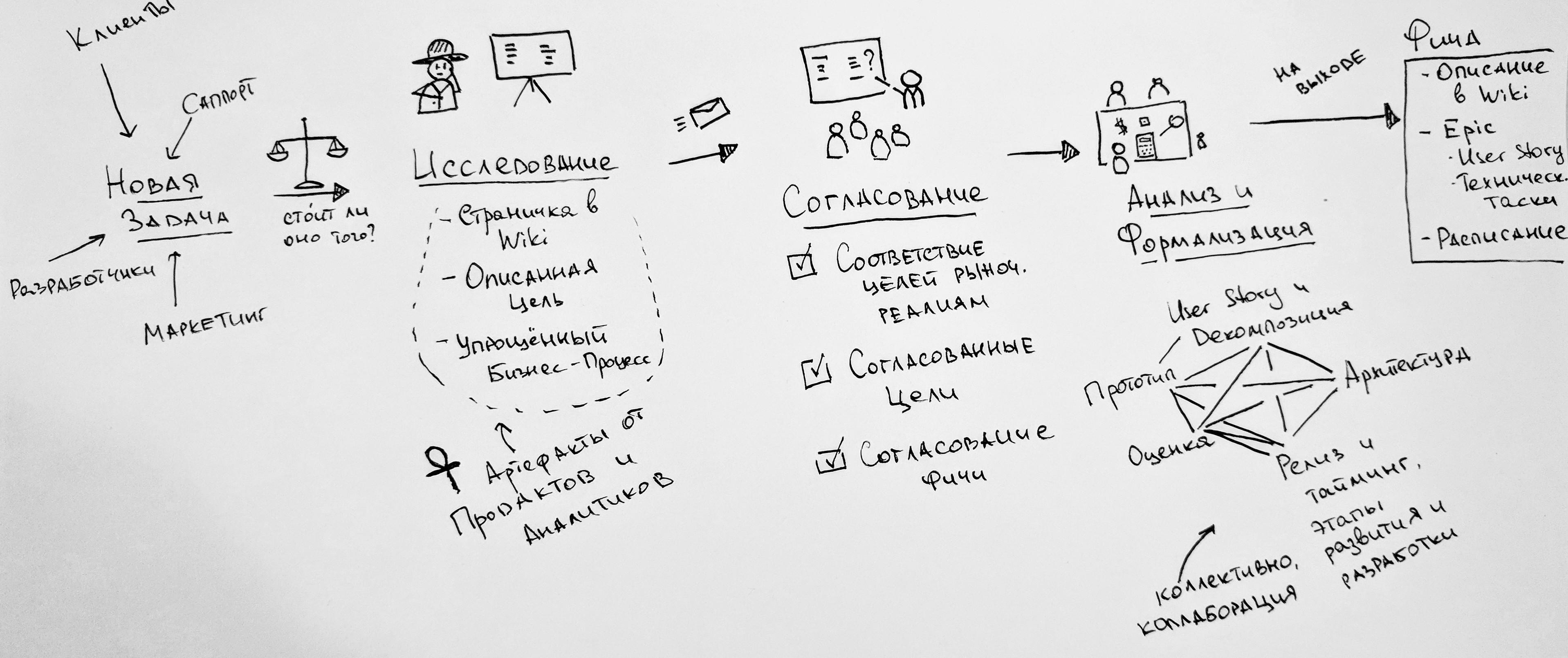 Анатомия распределенной команды — процесс подготовки требований