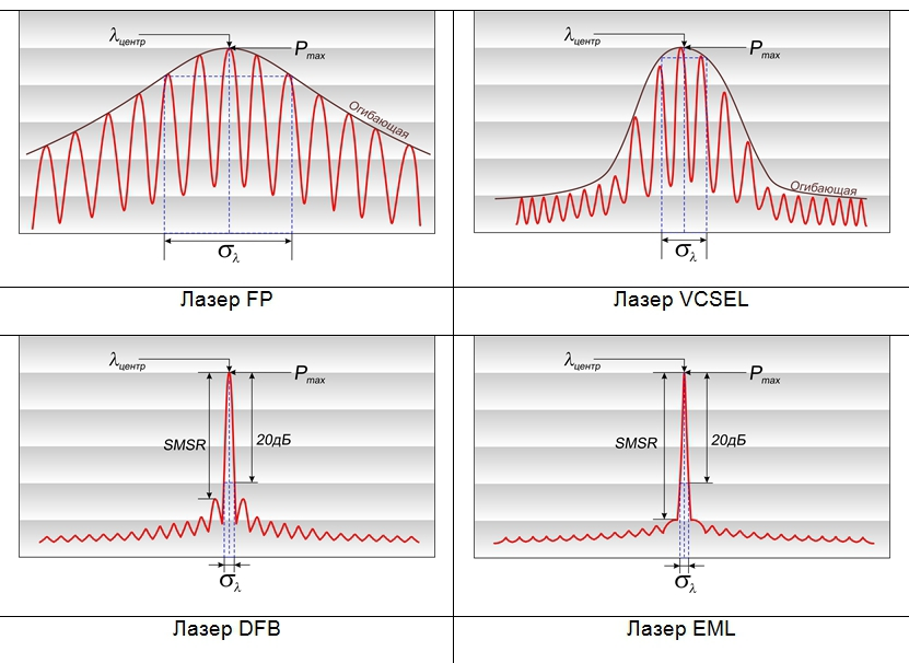 Типичные спектры лазерных