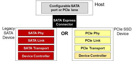 Программная совместимость SATA Express
