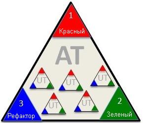 Перевод статьи Хенрика Книберга «ATDD from Trenches» (ATDD с передовой)
