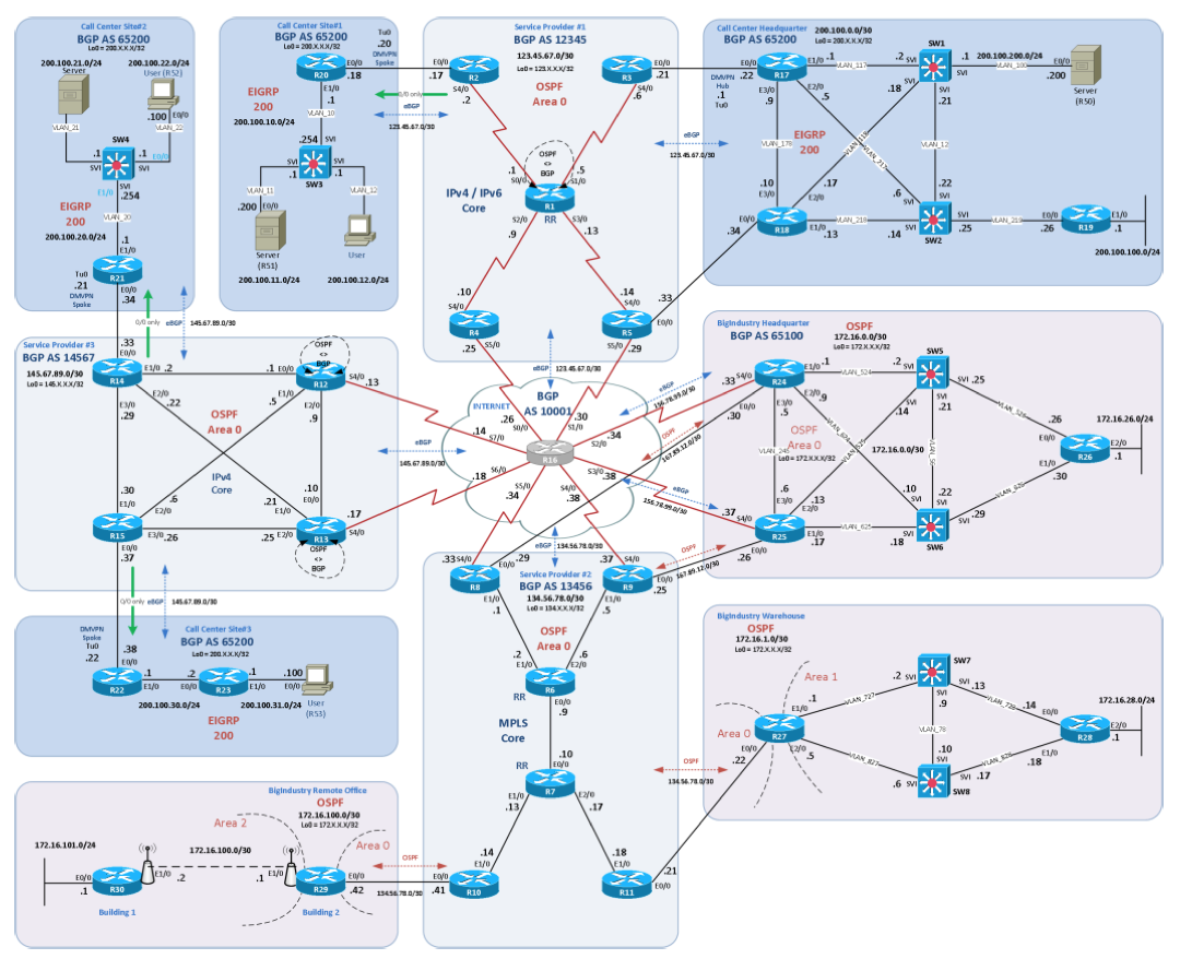 Changes in 5th version CCIE R&S; — IT daily blog, news, magazine ...