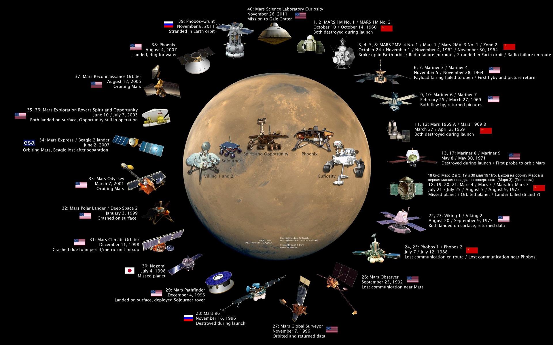 Марс вчера и сегодня. Краткая хроника роботов-геологов