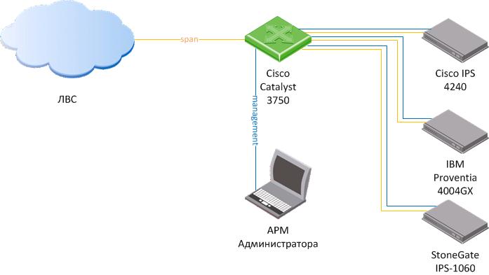 IDS (мониторинга сетевой