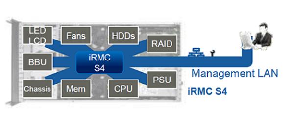 Fujitsu Irmc License Key